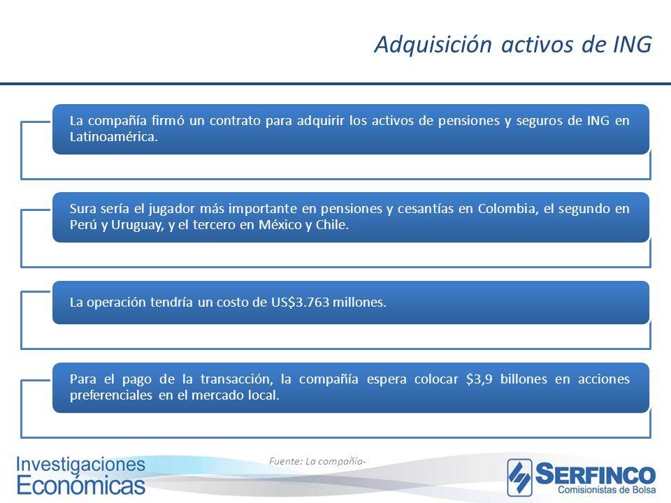 Adquisición activos de ING Fuente: La compañía- La compañía firmó un contrato para adquirir los activos de pensiones y seguros de ING en Latinoamérica