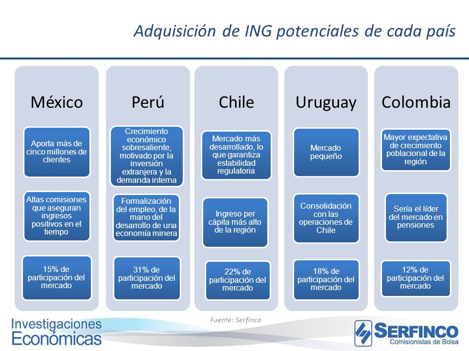 Adquisición de ING potenciales de cada país Fuente: Serfinco México Aporta más de cinco millones de clientes Altas comisiones que aseguran ingresos po