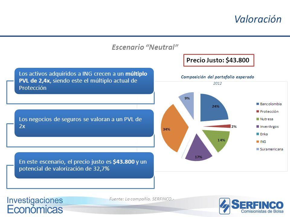 Valoración Escenario Neutral Fuente: La compañía. SERFINCO.- Precio Justo: $43.800 Composición del portafolio esperado 2012 Los activos adquiridos a I