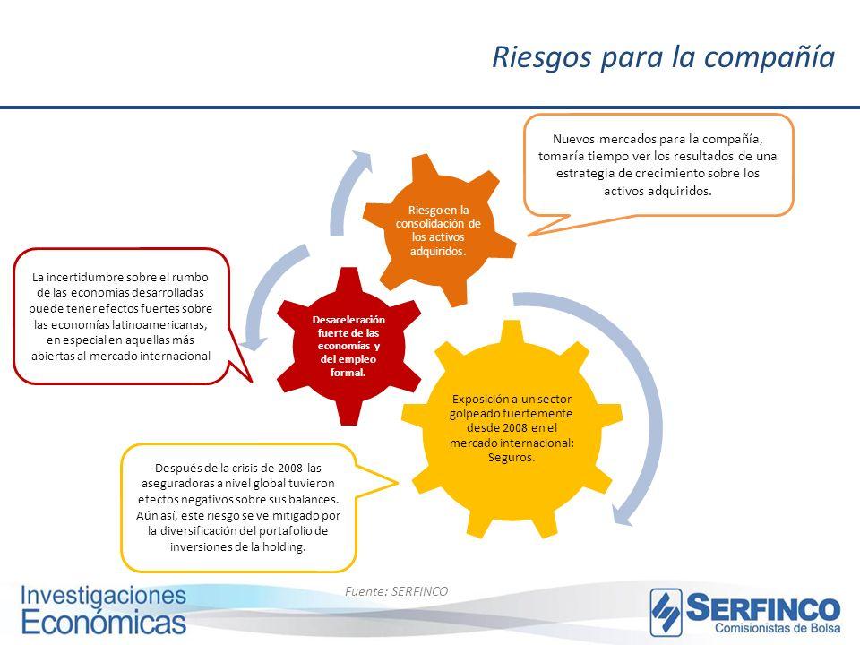 Riesgos para la compañía Fuente: SERFINCO Exposición a un sector golpeado fuertemente desde 2008 en el mercado internacional: Seguros. Desaceleración
