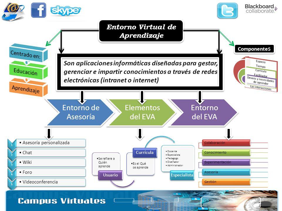 Entorno Virtual de Aprendizaje Son aplicaciones informáticas diseñadas para gestar, gerenciar e impartir conocimientos a través de redes electrónicas