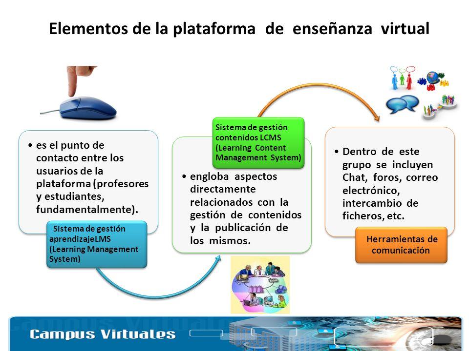 Elementos de la plataforma de enseñanza virtual es el punto de contacto entre los usuarios de la plataforma (profesores y estudiantes, fundamentalment