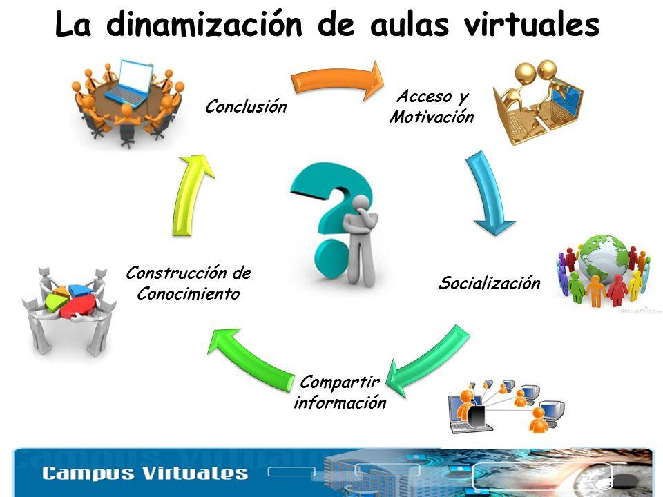Acceso y Motivación Socialización Compartir información Construcción de Conocimiento Conclusión