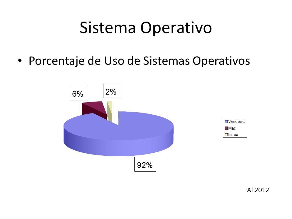 Sistema Operativo Porcentaje de Uso de Sistemas Operativos Al 2012