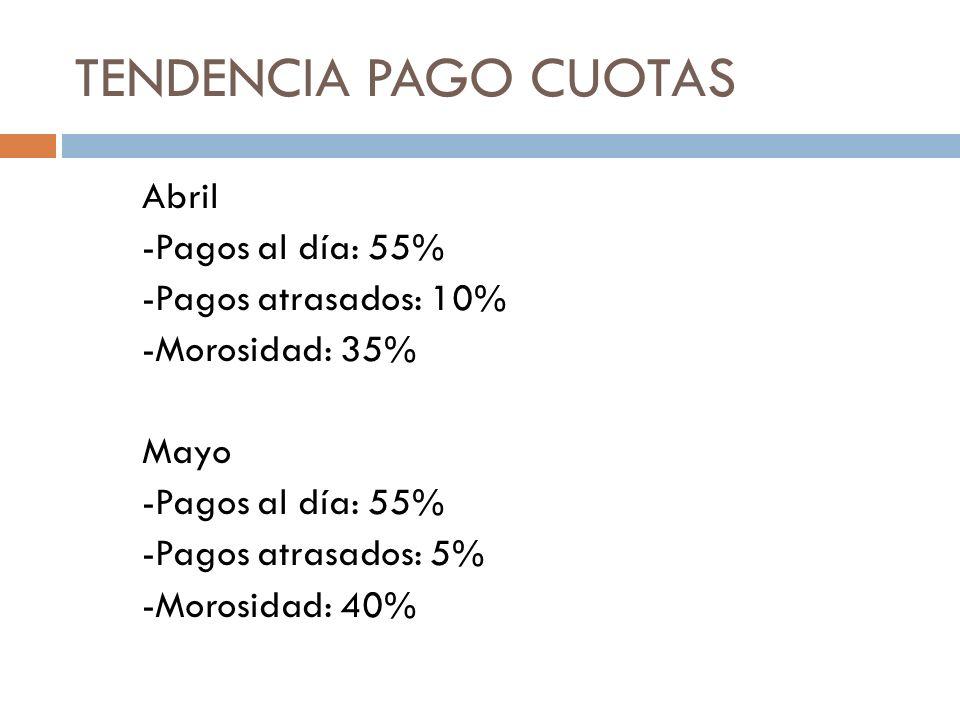 TENDENCIA PAGO CUOTAS Abril -Pagos al día: 55% -Pagos atrasados: 10% -Morosidad: 35% Mayo -Pagos al día: 55% -Pagos atrasados: 5% -Morosidad: 40%