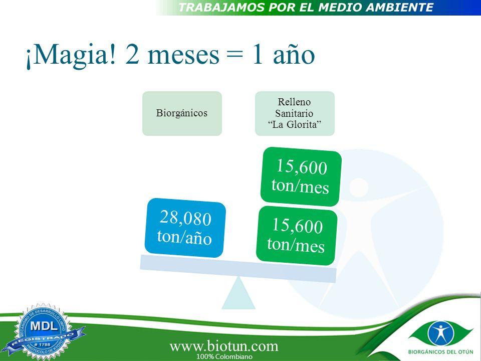 www.biotun.com 100% Colombiano ¡Magia! 2 meses = 1 año Biorgánicos Relleno Sanitario La Glorita 15,600 ton/mes 28,080 ton/año