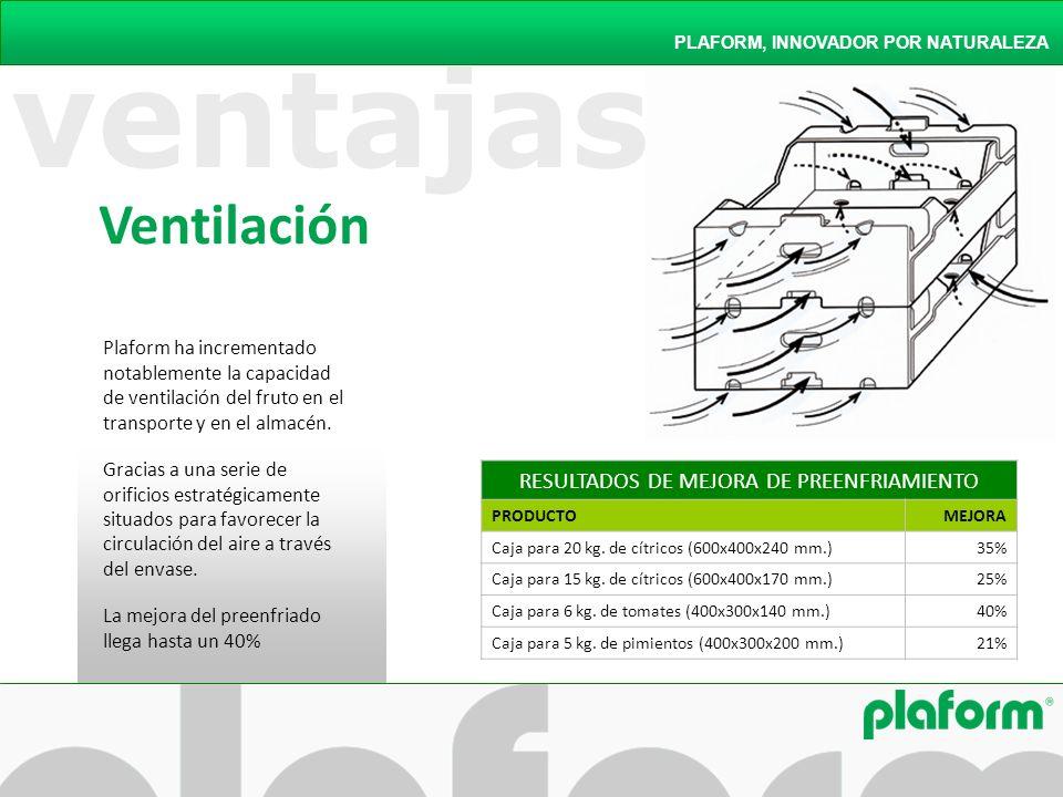 ventajas Ventilación PLAFORM, INNOVADOR POR NATURALEZA Plaform ha incrementado notablemente la capacidad de ventilación del fruto en el transporte y e
