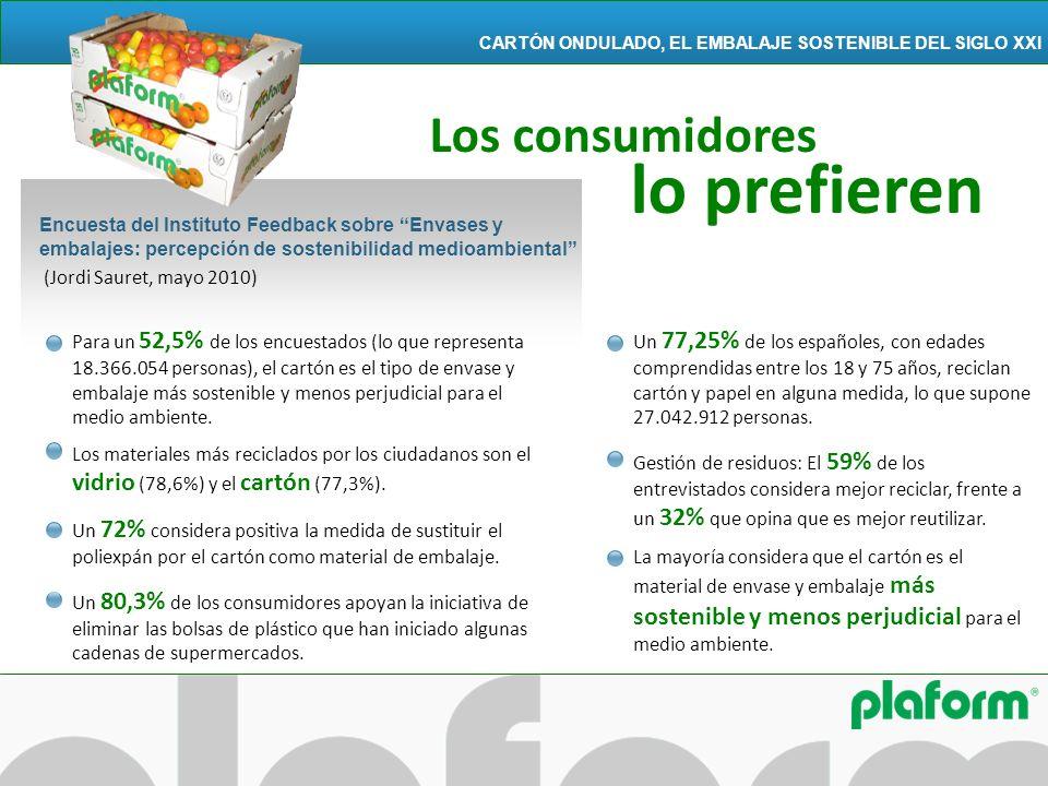 Los consumidores lo prefieren PLAFORM, INNOVADOR POR NATURALEZA CARTÓN ONDULADO, EL EMBALAJE SOSTENIBLE DEL SIGLO XXI (Jordi Sauret, mayo 2010) Encues