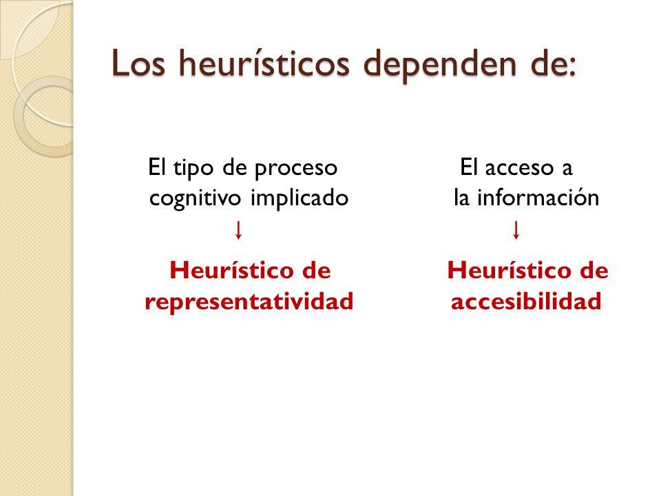 Los heurísticos dependen de: El tipo de proceso cognitivo implicado Heurístico de representatividad El acceso a la información Heurístico de accesibil