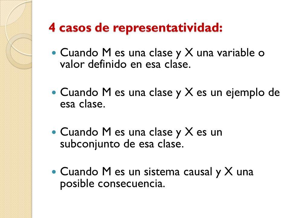 4 casos de representatividad: Cuando M es una clase y X una variable o valor definido en esa clase. Cuando M es una clase y X es un ejemplo de esa cla