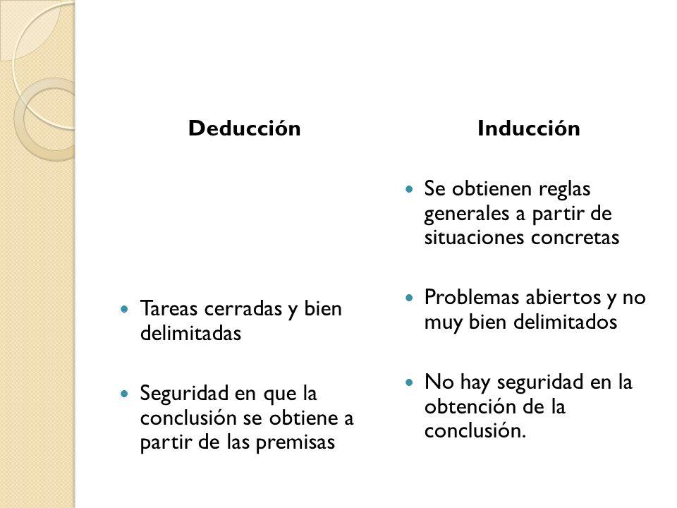Deducción Tareas cerradas y bien delimitadas Seguridad en que la conclusión se obtiene a partir de las premisas Inducción Se obtienen reglas generales