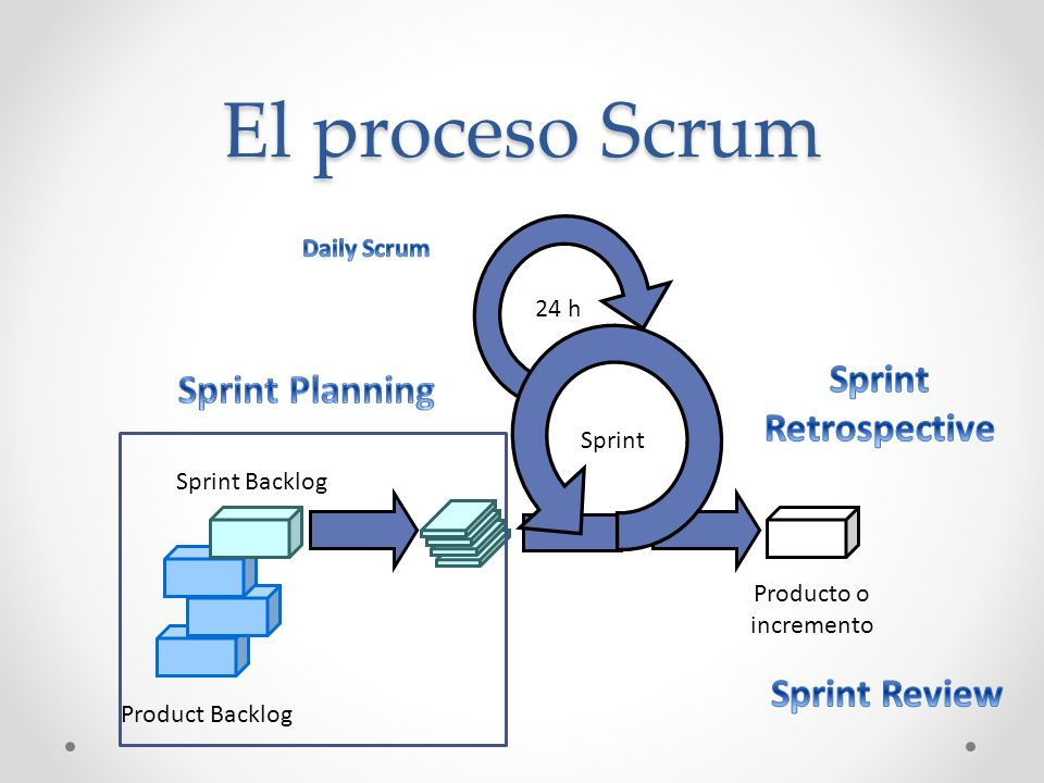 Agile Manifesto Processes and tools Processes and tools Individuals and interactions Following a plan Responding to change Comprehensive documentation Functional software Functional software Contract negotiation Contract negotiation Customer collaboration Customer collaboration over