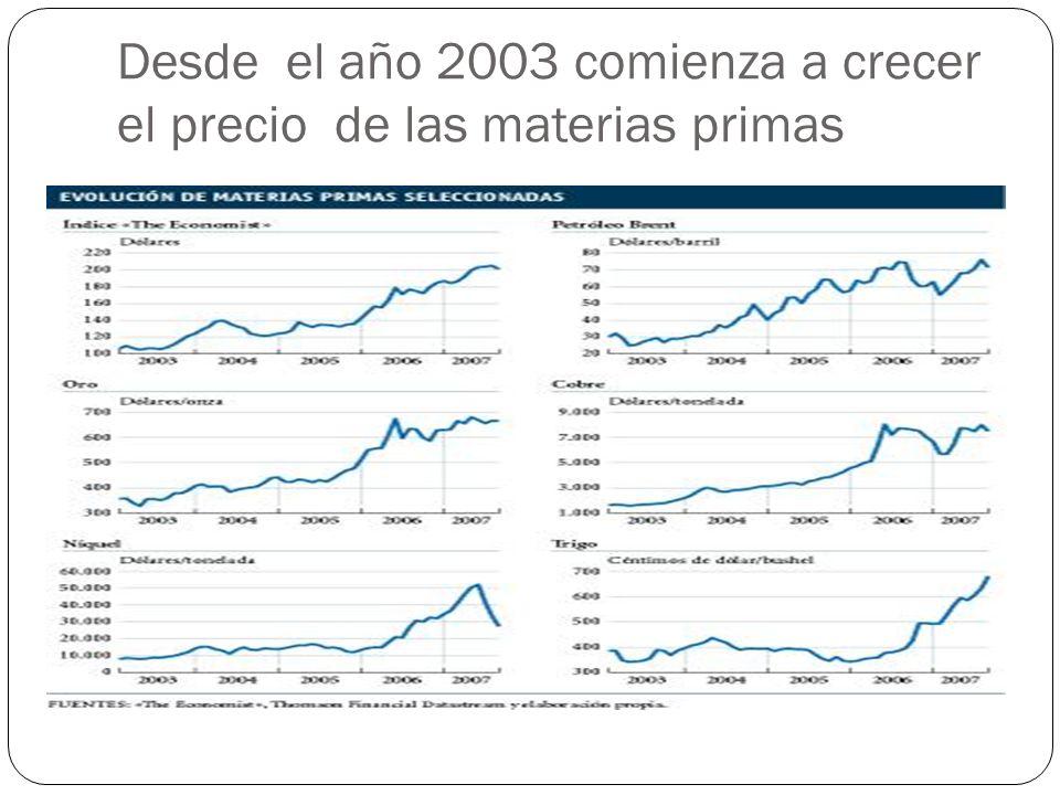 Desde el año 2003 comienza a crecer el precio de las materias primas