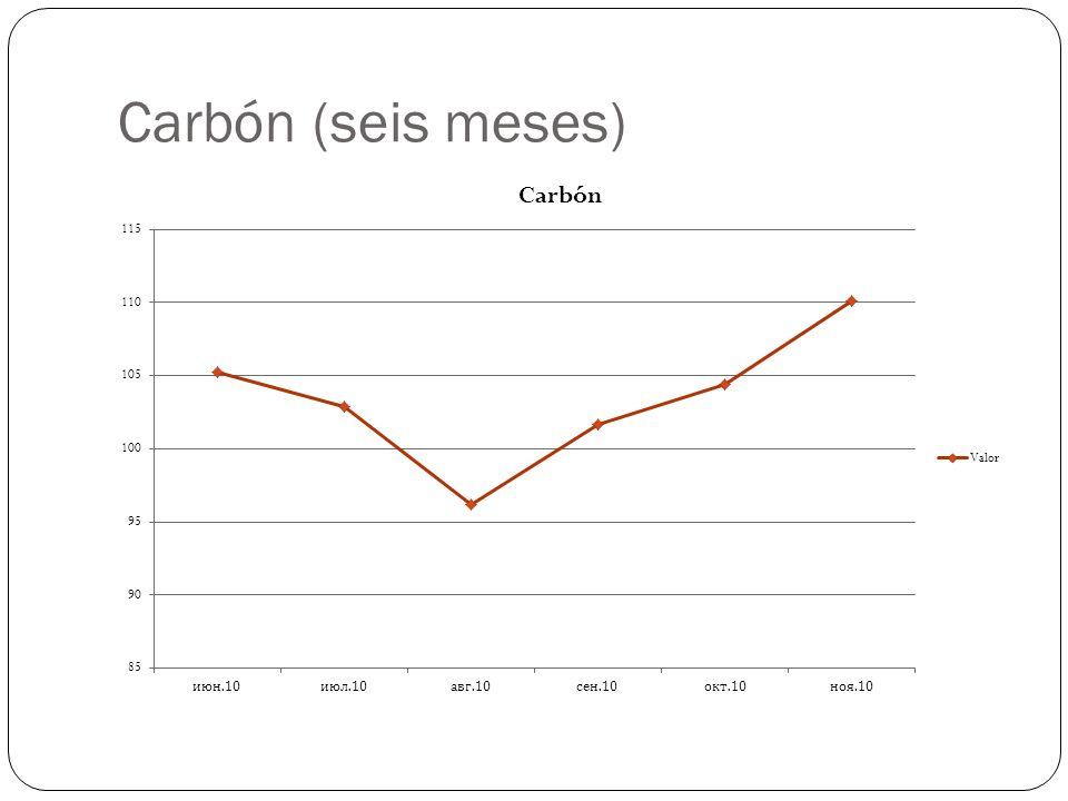 Carbón (seis meses)