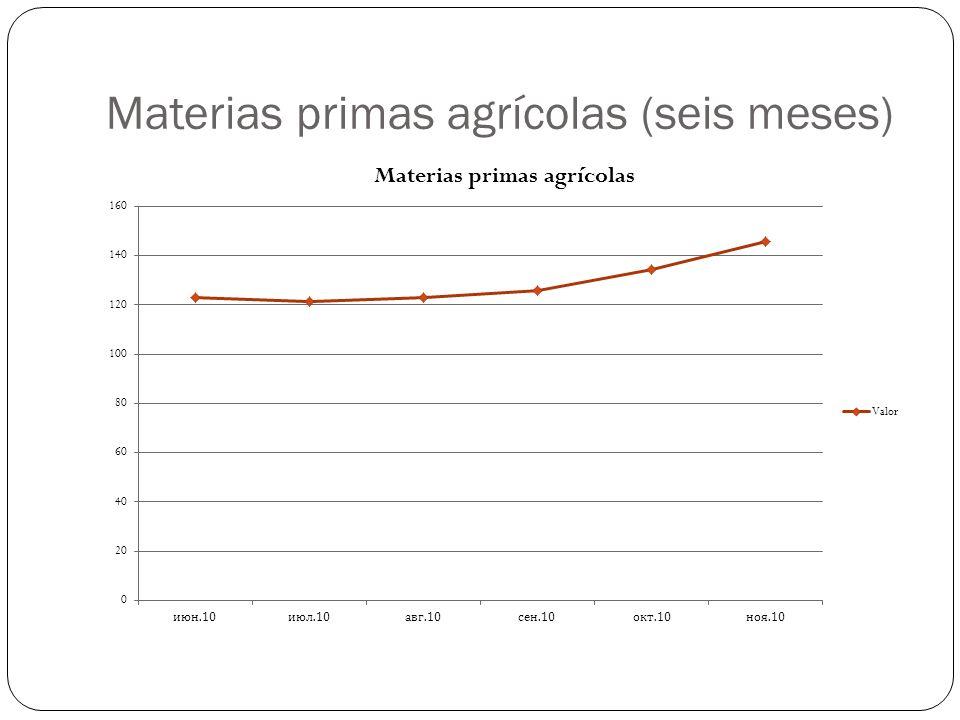Materias primas agrícolas (seis meses)