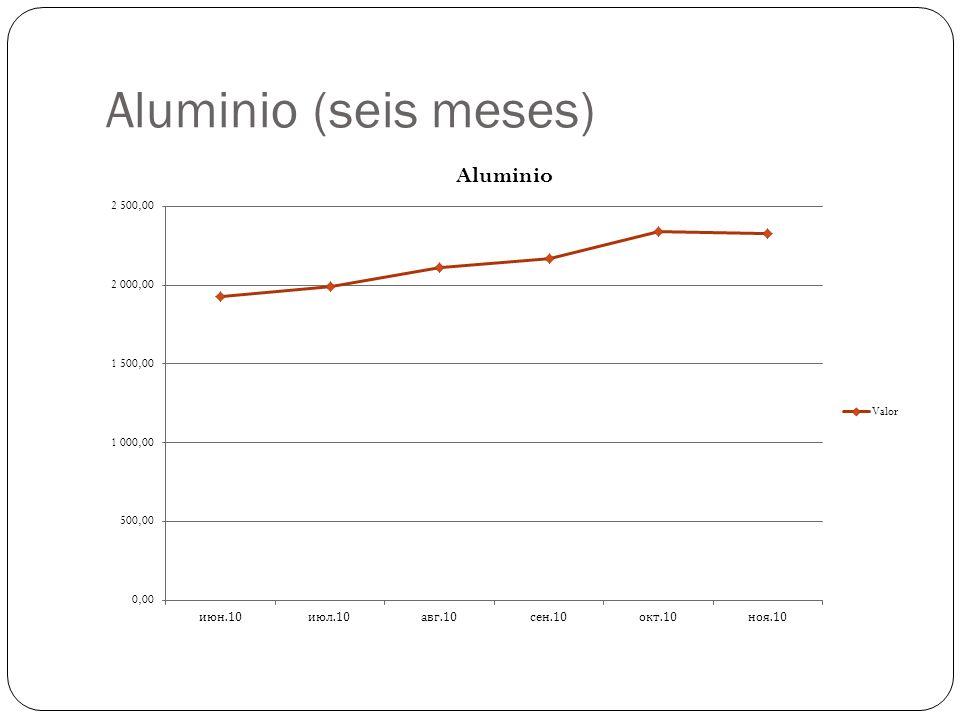 Aluminio (seis meses)