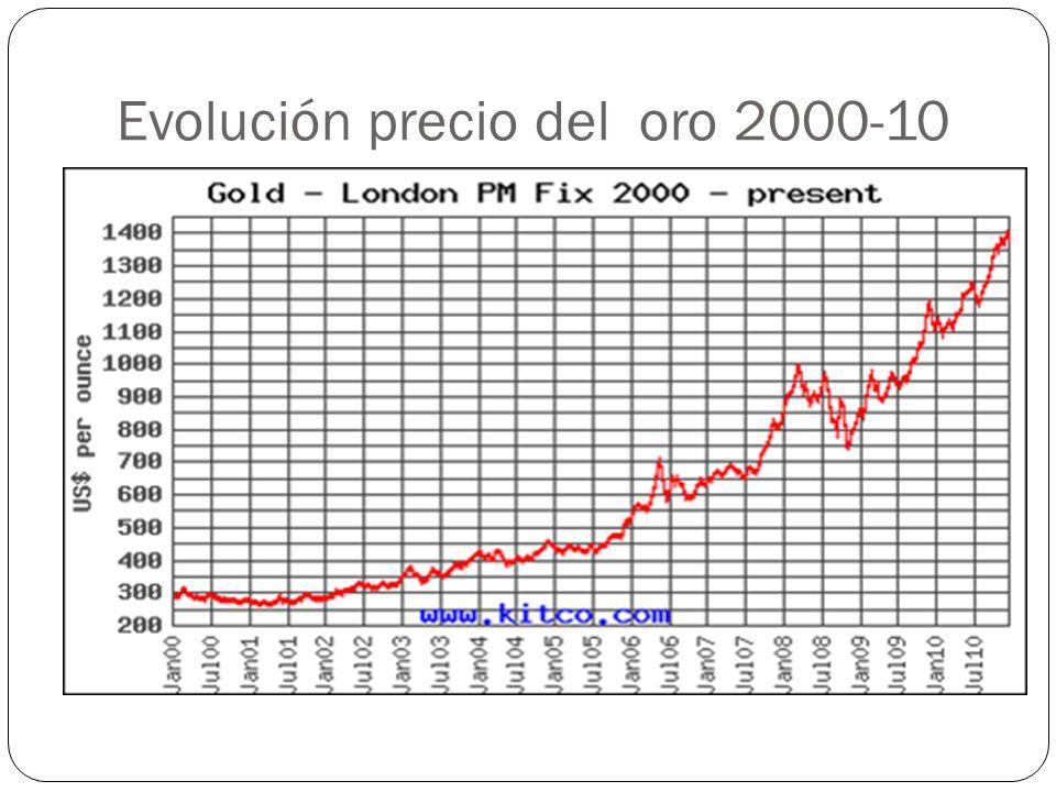 Evolución precio del oro 2000-10