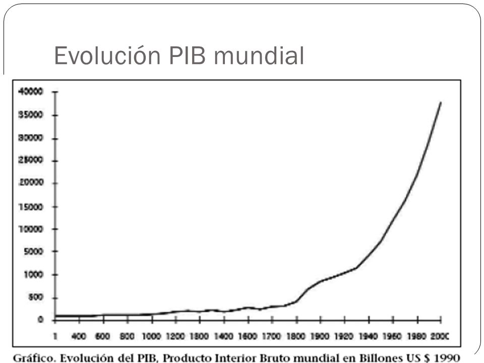 Evolución PIB mundial
