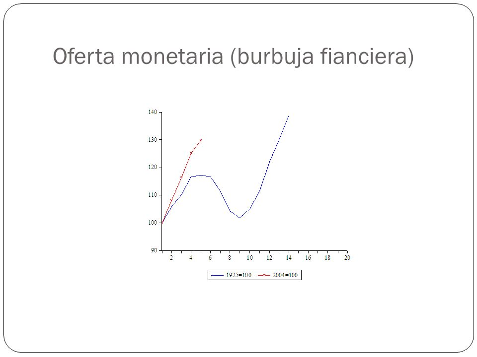 Oferta monetaria (burbuja fianciera)