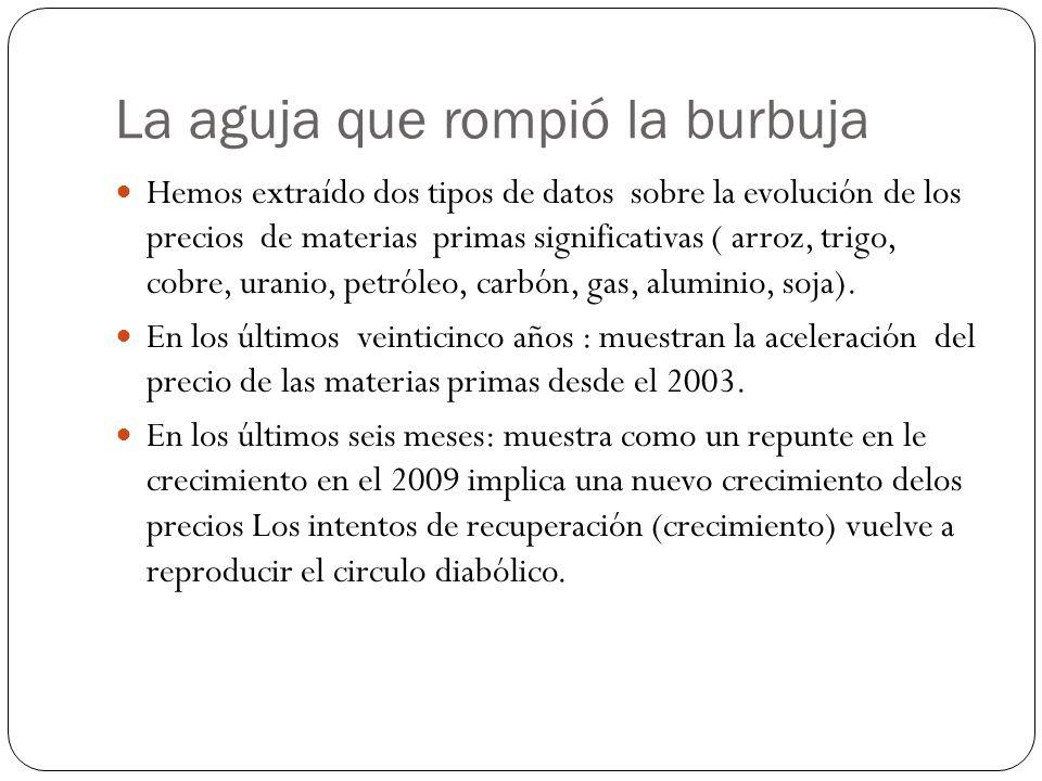 La aguja que rompió la burbuja Hemos extraído dos tipos de datos sobre la evolución de los precios de materias primas significativas ( arroz, trigo, cobre, uranio, petróleo, carbón, gas, aluminio, soja).