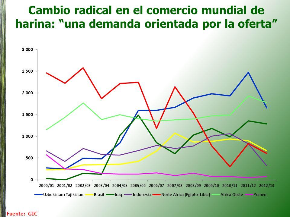 Cambio radical en el comercio mundial de harina: una demanda orientada por la oferta Fuente: GIC