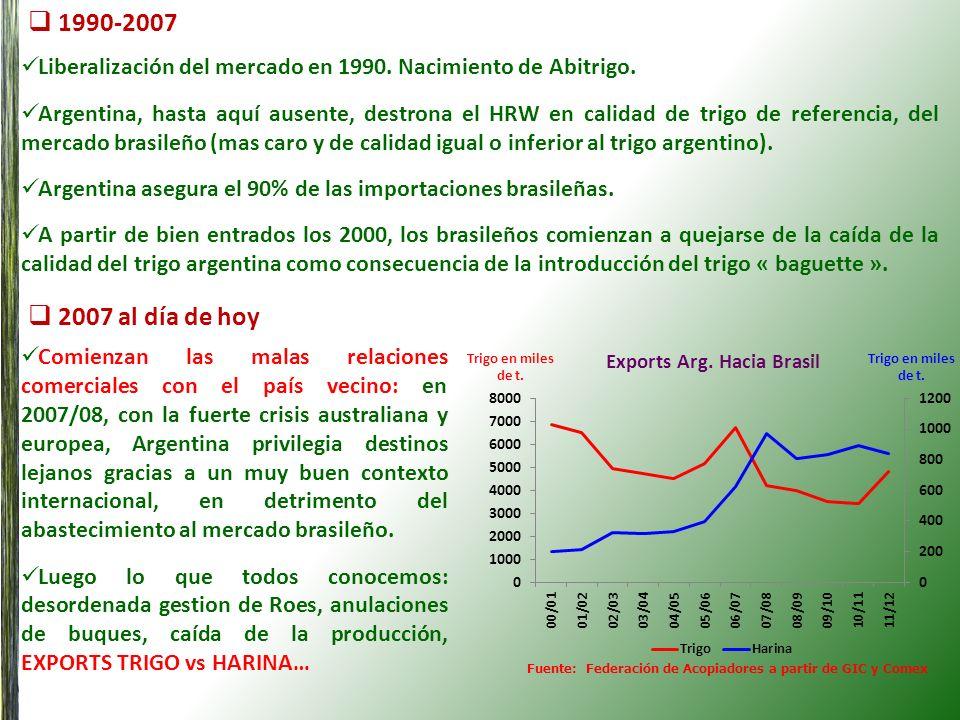1990-2007 2007 al día de hoy Liberalización del mercado en 1990. Nacimiento de Abitrigo. Argentina, hasta aquí ausente, destrona el HRW en calidad de