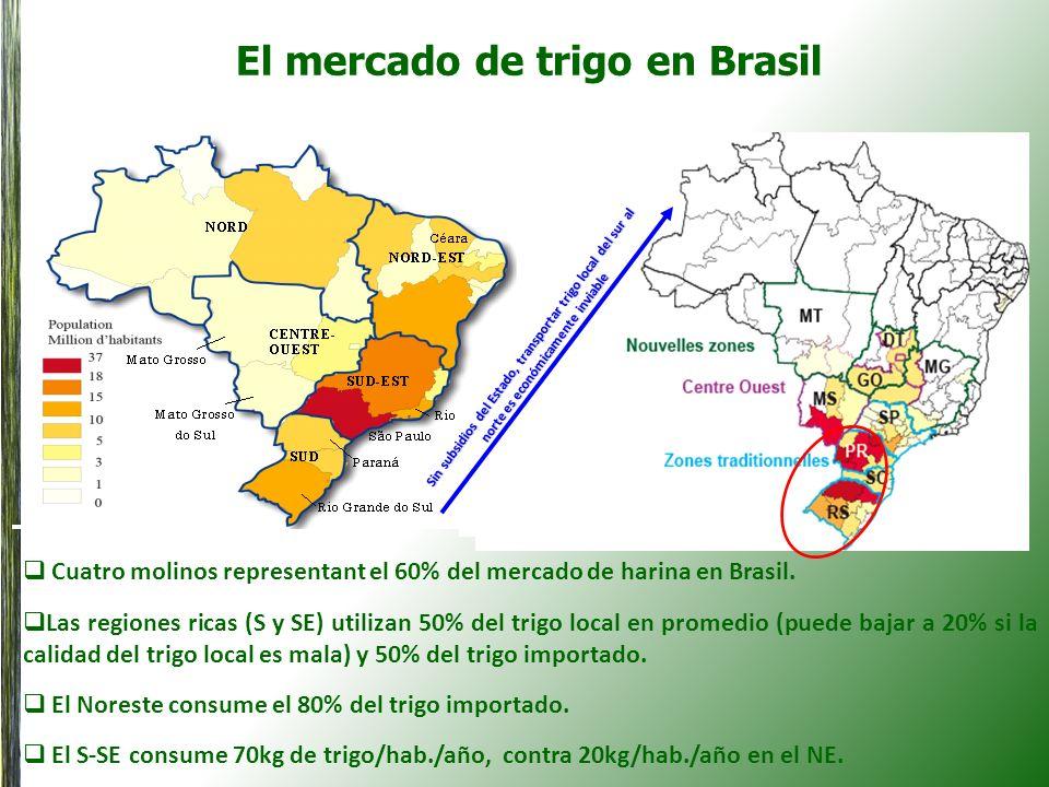 El mercado de trigo en Brasil Sin subsidios del Estado, transportar trigo local del sur al norte es económicamente inviable Cuatro molinos representan