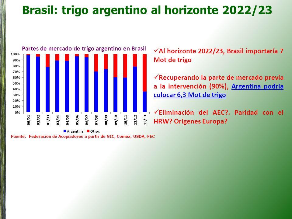 Brasil: trigo argentino al horizonte 2022/23 Partes de mercado de trigo argentino en Brasil Al horizonte 2022/23, Brasil importaría 7 Mot de trigo Rec