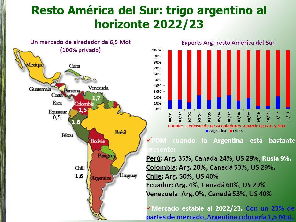 Resto América del Sur: trigo argentino al horizonte 2022/23 Un mercado de alrededor de 6,5 Mot (100% privado) 1,5 1,7 1,6 0,5 Exports Arg. resto Améri
