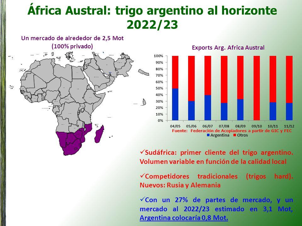 África Austral: trigo argentino al horizonte 2022/23 Un mercado de alrededor de 2,5 Mot (100% privado) Exports Arg. Africa Austral Sudáfrica: primer c