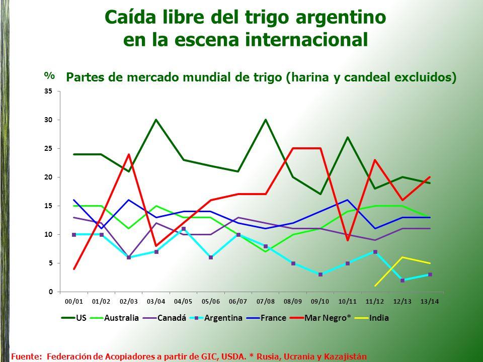 Caída libre del trigo argentino en la escena internacional Fuente: Federación de Acopiadores a partir de GIC, USDA. * Rusia, Ucrania y Kazajistán Part