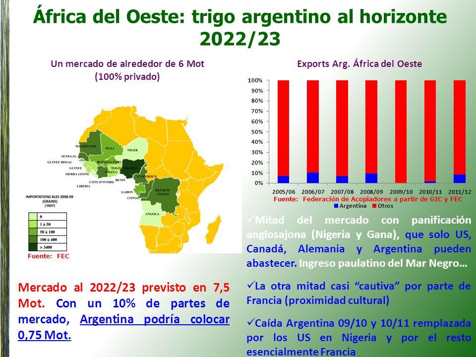 África del Oeste: trigo argentino al horizonte 2022/23 Un mercado de alrededor de 6 Mot (100% privado) Exports Arg. África del Oeste Mitad del mercado