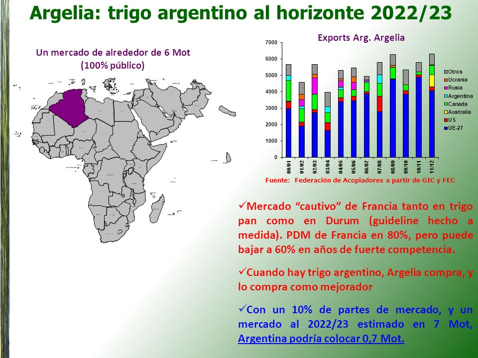 Argelia: trigo argentino al horizonte 2022/23 Un mercado de alrededor de 6 Mot (100% público) Exports Arg. Argelia Mercado cautivo de Francia tanto en
