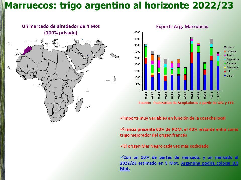 Marruecos: trigo argentino al horizonte 2022/23 Un mercado de alrededor de 4 Mot (100% privado) Exports Arg. Marruecos Imports muy variables en funció