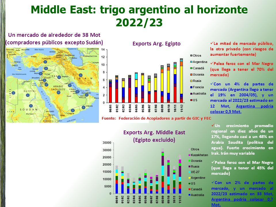 Middle East: trigo argentino al horizonte 2022/23 Un mercado de alrededor de 38 Mot (compradores públicos excepto Sudán) Exports Arg. Egipto La mitad