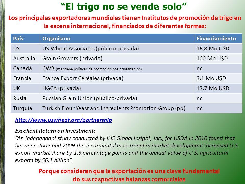 El trigo no se vende solo Los principales exportadores mundiales tienen Institutos de promoción de trigo en la escena internacional, financiados de di