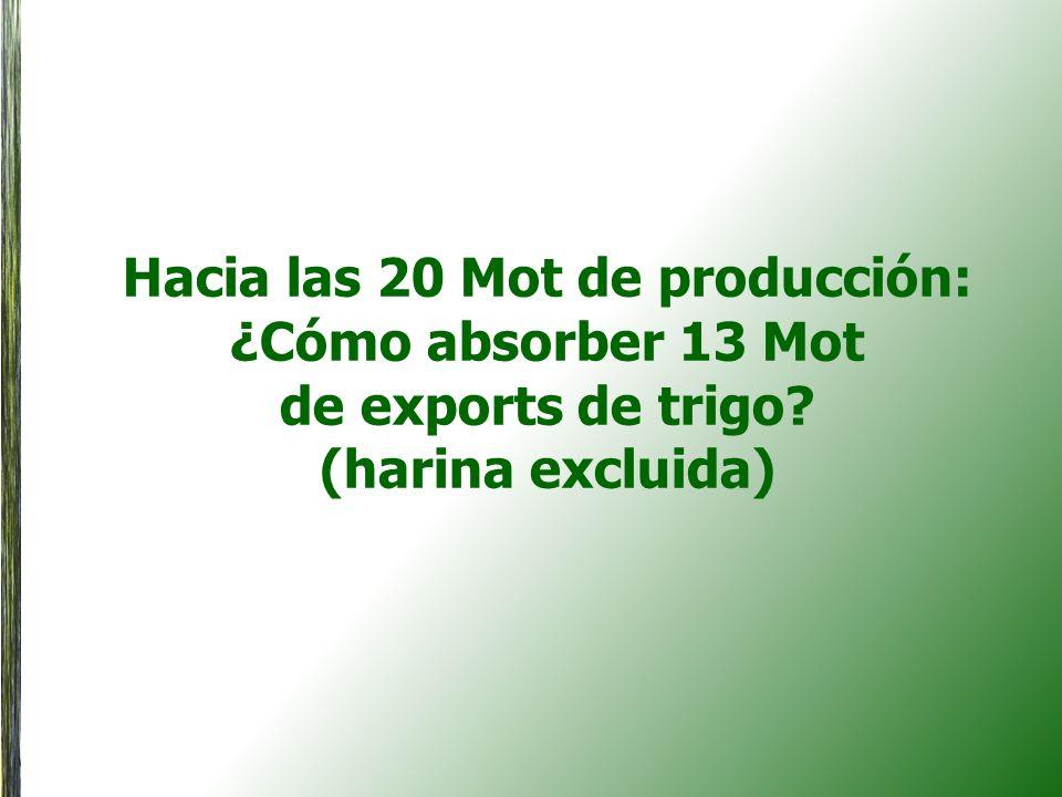 El mercado de trigo en Brasil Sin subsidios del Estado, transportar trigo local del sur al norte es económicamente inviable Cuatro molinos representant el 60% del mercado de harina en Brasil.