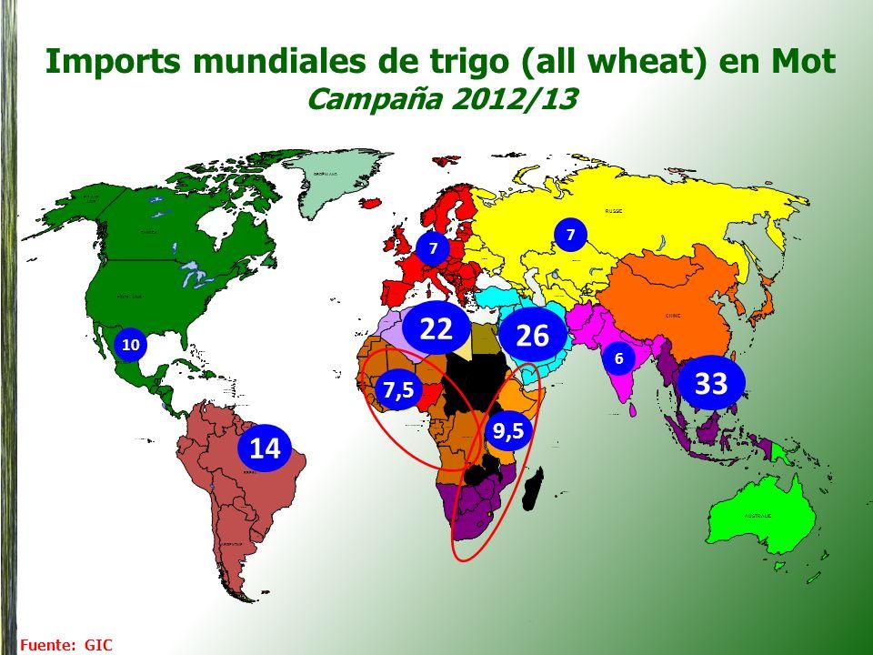 Calidades promedio exigidas por la industria brasileña Exigencia histórica PH: 78-80 Protéina : 11,5 min (s.s.) Gluten : 25-27% Falling number: 250-300 W: preferentemente 250 (o 200 mínimo) P/L >1 Humedad: 13% Exigencia actual PH: 77-78 Protéina : 11,5 min (s.s.) Gluten : min 22% Falling number: 200-250 W: mínimo 200 P/L >1 Humidad: 13% (negociable)