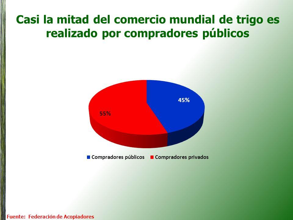 Resto América del Sur: trigo argentino al horizonte 2022/23 Un mercado de alrededor de 6,5 Mot (100% privado) 1,5 1,7 1,6 0,5 Exports Arg.