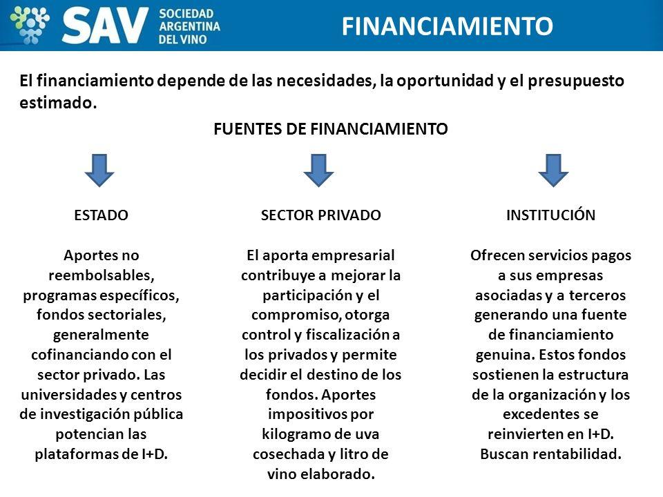 El financiamiento depende de las necesidades, la oportunidad y el presupuesto estimado. FUENTES DE FINANCIAMIENTO ESTADOS UNIDOS FINANCIAMIENTO ESTADO