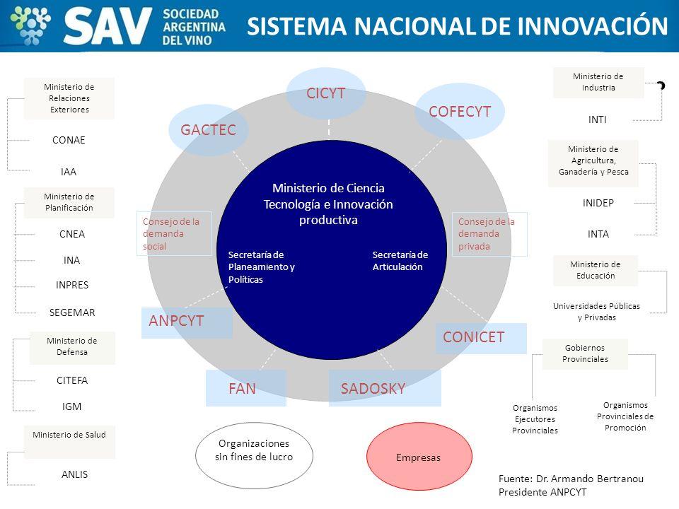 ESTADOS UNIDOS SISTEMA NACIONAL DE INNOVACIÓN ¿cómo se pueden organizar los productores y bodegas en Argentina? Secretaría de Planeamiento y Políticas