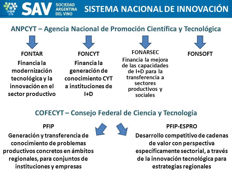 FONTAR Financia la modernización tecnológica y la innovación en el sector productivo ESTADOS UNIDOS SISTEMA NACIONAL DE INNOVACIÓN ANPCYT – Agencia Na