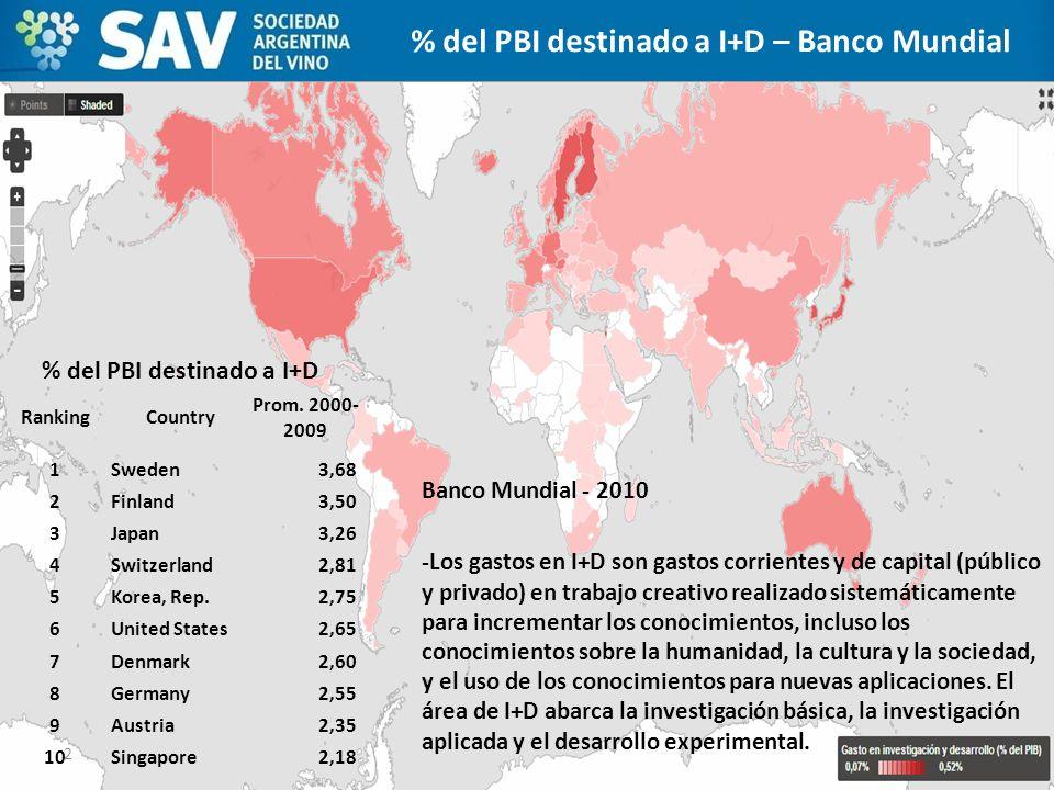 Banco Mundial - 2010 -Los gastos en I+D son gastos corrientes y de capital (público y privado) en trabajo creativo realizado sistemáticamente para inc