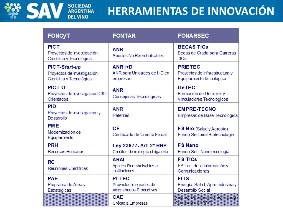 ESTADOS UNIDOS HERRAMIENTAS DE INNOVACIÓN Fuente: Dr. Armando Bertranou Presidente ANPCYT
