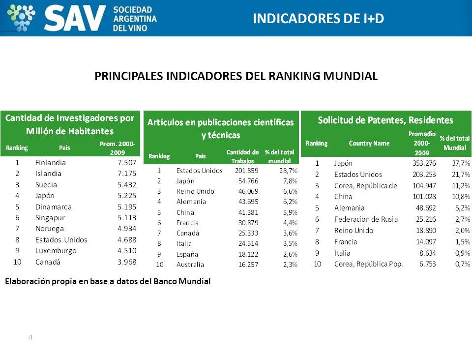 PRINCIPALES INDICADORES DEL RANKING MUNDIAL 4 ESTADOS UNIDOS INDICADORES DE I+D Elaboración propia en base a datos del Banco Mundial