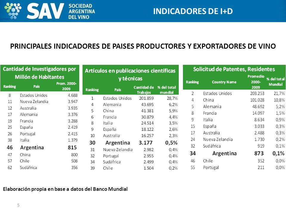 PRINCIPALES INDICADORES DE PAISES PRODUCTORES Y EXPORTADORES DE VINO 5 ESTADOS UNIDOS INDICADORES DE I+D Elaboración propia en base a datos del Banco