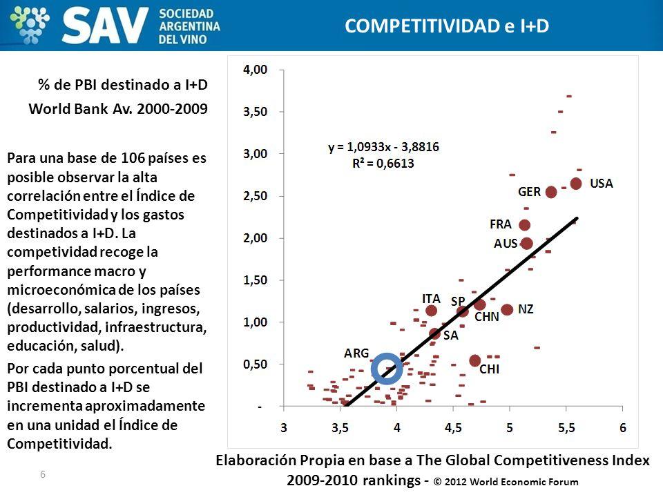 Elaboración Propia en base a The Global Competitiveness Index 2009-2010 rankings - © 2012 World Economic Forum 6 ESTADOS UNIDOS COMPETITIVIDAD e I+D %