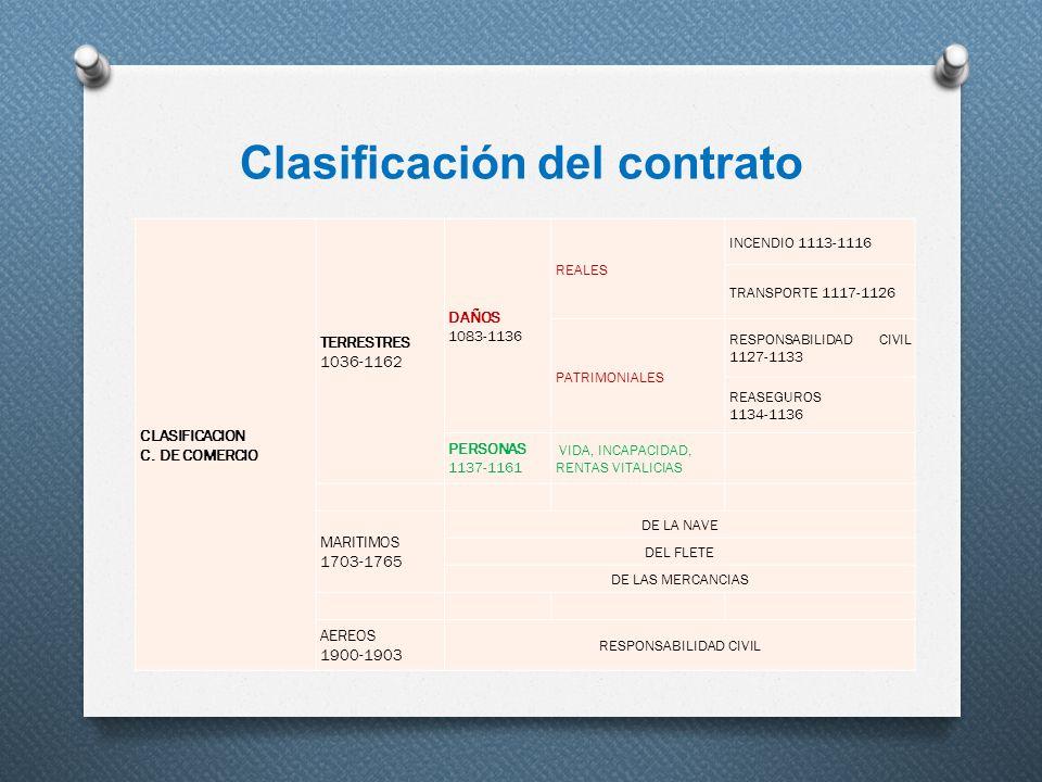 Clasificación del contrato CLASIFICACION C. DE COMERCIO TERRESTRES 1036-1162 DAÑOS 1083-1136 REALES INCENDIO 1113-1116 TRANSPORTE 1117-1126 PATRIMONIA