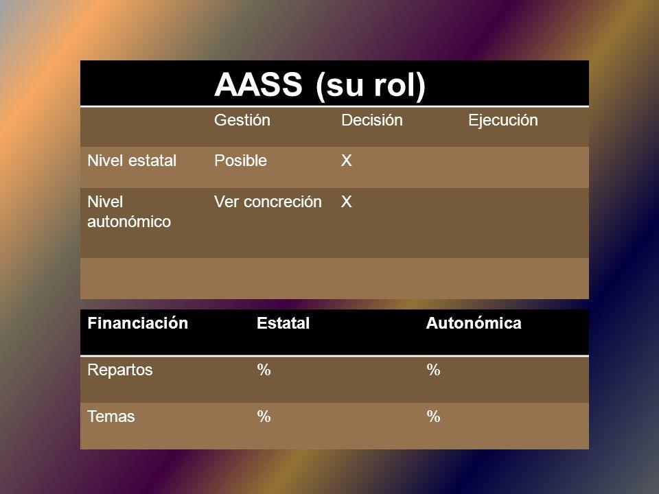 AASS (su rol) GestiónDecisiónEjecución Nivel estatalPosibleX Nivel autonómico Ver concreciónX FinanciaciónEstatalAutonómica Repartos% Temas%