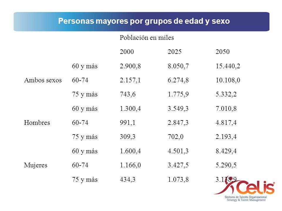Población en miles 200020252050 Ambos sexos 60 y más2.900,88.050,715.440,2 60-742.157,16.274,810.108,0 75 y más743,61.775,95.332,2 Hombres 60 y más1.3
